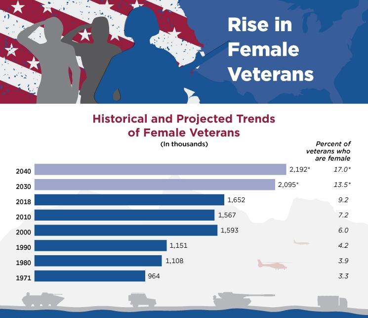 Rise in Female Veterans