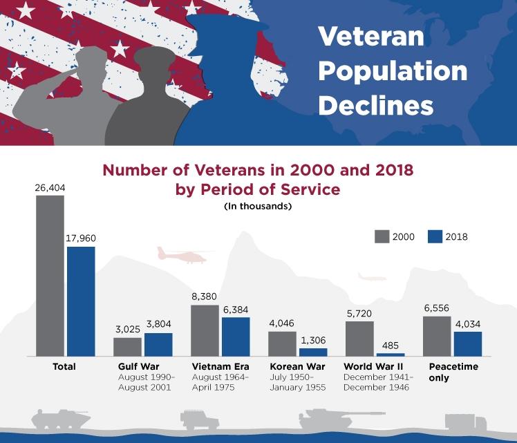 Veteran Population Declines